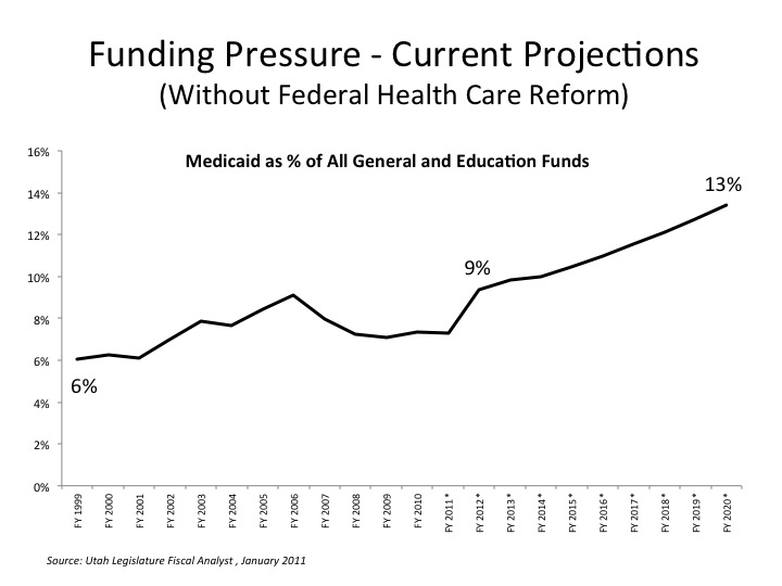 State Medicaid Growth